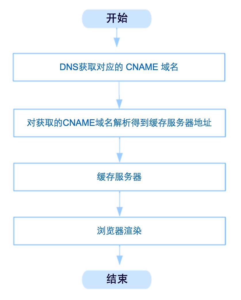 CDN网页请求过程
