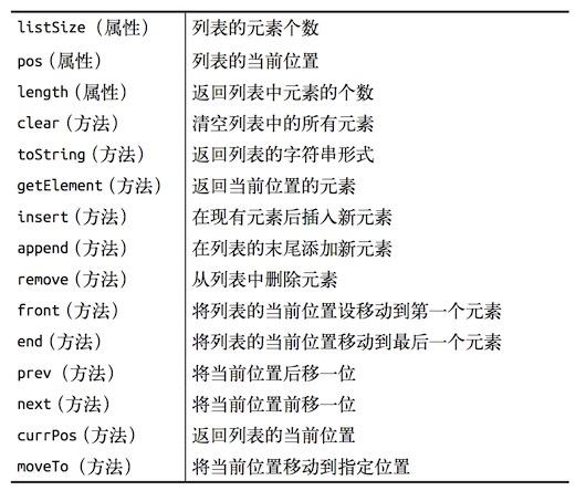 列表的抽象数据类型定义